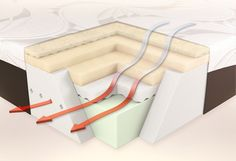 Memory Foam Heat Retention And How To Enjoy Cooler Nights - http://foamadvice.com/how-to/memory-foam-heat-retention-enjoy-cooler-nights/