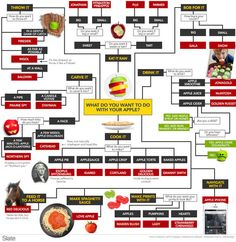 This Guide Will Help You Choose Your Apples Wisely | Mental Floss