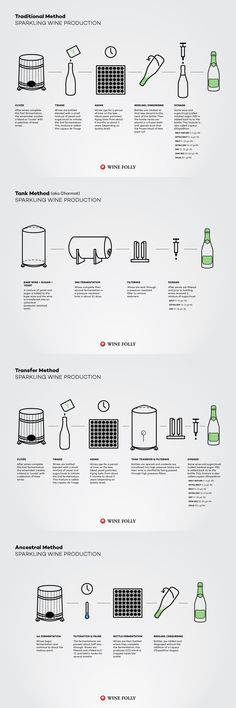 Different Methods For Making Sparkling Wine Including Champagne, Prosecco and Cava