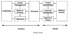 The EFQM Excellence Model, a non-prescriptive framework based on nine criteria, can be used to assess an organisation's process towards excellence. Organisations can use the model and the process of self-assessment to improve performance. It is flexible and can be applied to organisations of any size, in the public and private sector-Via    Abey Francis