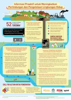 Poster mengenai Informasi Lingkungan Proaktif untuk Meningkatkan Perlindungan dan Pengelolaan Lingkungan Hidup