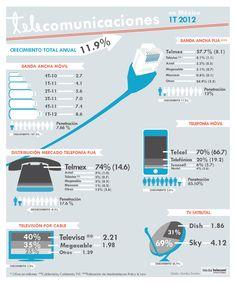 Telecomunicaciones en México 1T2012