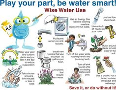 Play Your Part, be Water Smart!