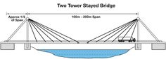 Two Tower Stayed Bridge