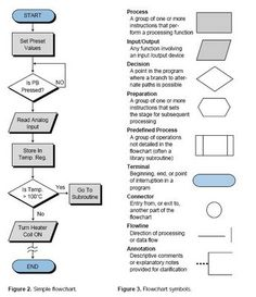 Standard symbols for drawing process flowchart Flowcharts use ...