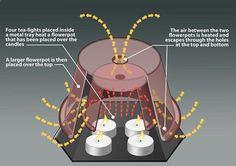 How To Heat A Room Using Just Tea Lights Flowerpots   adventureideaz.comadventureideaz.com