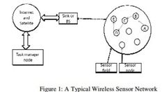 International journal of Mobile Network Communications & Telematics ( IJMNCT)     ISSN : 1839 - 5678     http://wireilla.com/ijmnct/index.html    GATEWAY BASED STABLE ELECTION MULTI HOP ROUTING PROTOCOL FOR WIRELESS SENSOR NETWORKS    http://wireilla.com/papers/ijmnct/V4N5/4514ijmnct02.pdf