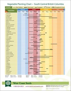 FREE Garden Planting Charts! Super awesome
