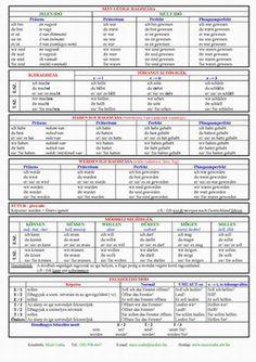 Italian Language, English Language, German Language Learning, Math, Math Activities, Blade, Deutsch, Fruit, English People