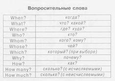 Вопросительные слова | Грамматика в таблицах | Английский язык