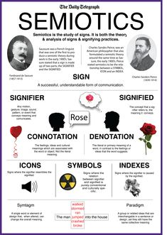 This infographic from the Daily Telegraph breaks down semiotics. Page 78 of the textbook defines semiotics as the study of signs. Signs can be any symbol to which meaning is attributed. Sign Language Phrases, Literary Theory, British Sign Language, Media Studies, Cultural Studies, Visual Communication, Critical Thinking, Signs, Words