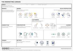 Marketing Canvas Structure — Laurent Bouty