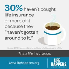 30% haven't bought life insurance or more of it because they haven't gotten around to it. Start here: www.lifehappens.org/howmuch