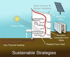 alternative heating for container house - Google Search