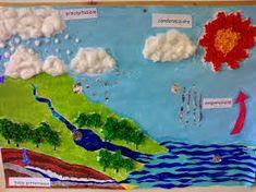 Risultati immagini per cartelloni disegni sull'acqua