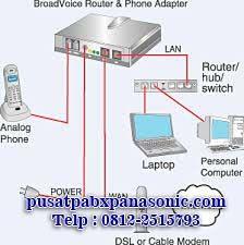 pengertian VOIP voice over internet protocol