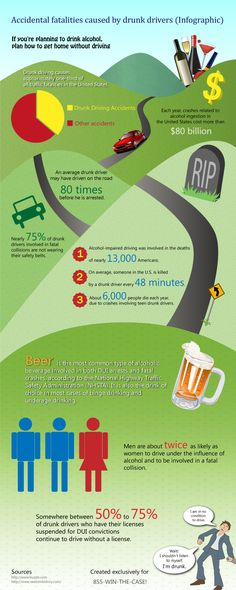 Fresh on IGM > Drunk Driver Fatalities: Here is a report that rings the bell to drivers who drink and drive under alchol influence instead of safely planning their home return. Drunk driving accounts for 1/3 of all traffic fatalities and beer is the most common beverage involved in crashes.  > http://infographicsmania.com/drunk-driver-fatalities/