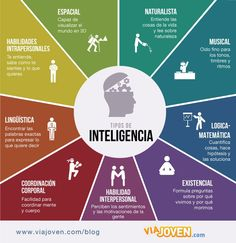 Funny pictures about Types Of Intelligence. Oh, and cool pics about Types Of Intelligence. Also, Types Of Intelligence photos. Types Of Intelligence, Emotional Intelligence, Life Skills, Life Lessons, Neuer Job, Mental Training, Learning Styles, Psychology Facts, Classroom Management