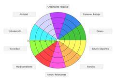 ... Las 10 áreas de la vida. MI RUEDA DE LA VIDA coaching. La rueda de la vida: Esta técnica sirve para reflexionar sobre qué grado de satisfacción tienes en cada área y si te estás centrando o no en aquellas que te aportan mayor bienestar y felicidad. Es recomendable utilizarla en la primera etapa de la fase de investigación. A continuación os dejo un enlace dónde viene explicada perfectamente y una imagen que os servirá como ejemplo.