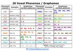 vowel sound - Buscar con Google