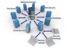 business online backup