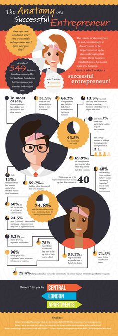 The Anatomy Of A Successful Entrepreneur [Infographic] - London Unlocked via Central London Apartments Small Business Trends, Starting A Business, Business Tips, Online Business, E-mail Marketing, Affiliate Marketing, Content Marketing, Online Marketing, Digital Marketing