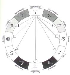 Astrology Planets Today (Aspects)
