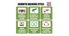 Qu'est-ce que le Growth Hacking, explications sur base d'un exemple