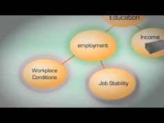 Social Determinants of Health Social Determinants Of Health, Health Promotion, Public Health, Workplace, Health Fitness, Education, Nursing, Core, Youtube