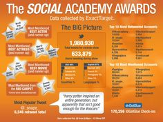 Los #Oscars a través de #socialmedia los más mencionados y los más RT