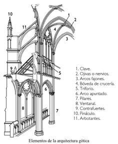 arquitectura gotica partes - Buscar con Google