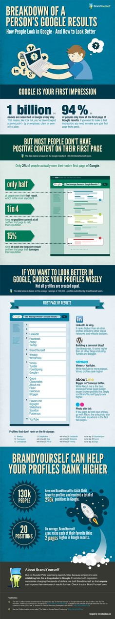 The infographic poster talks about issues regarding breakdown of your personal Google results.