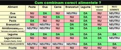 Cum combinăm CORECT alimentele la o masă? Feta Cheese Nutrition, Nutrition Guide, Health And Nutrition, Health Fitness, Water Recipes, Raw Food Recipes, Nutritional Value Of Eggs, Dark Chocolate Nutrition, Diet