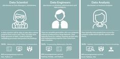 For those who want to venture into data science should know the career paths are available in the field. Here is a comparison of the top careers in data science: data analyst, data engineer and data scientist. What Is Data Science, Data Analysis Tools, Data Architecture, Big Data Technologies, Programming Tools, Python Programming, Statistical Data, Design Social, Used Computers