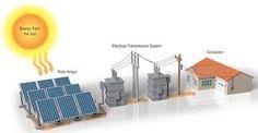 """Résultat de recherche d'images pour """"how photovoltaic works"""" Bloom Energy, Power Energy, Most Efficient Solar Panels, Solar Panels For Home, Solar Energy Companies, Solar Energy Projects, Solar Heater, Thermal Energy, Energy Resources"""
