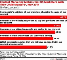Why Your B2B Content Marketing May Not Be Working - eMarketer