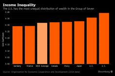 Image result for bloomberg inequality charts