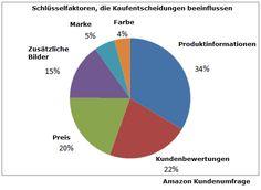 Schlϋsselfaktoren die Kaufentscheidungen auf Amazon beeinflussen - http://www.onlinemarktplatz.de/34631/schl%cf%8bsselfaktoren-die-kaufentscheidungen-auf-amazon-beeinflussen/