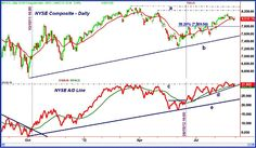 The Stock Market Results for the Past Week – September 03, 2012