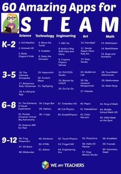 60 Apps for teaching STEAM Science, Technology, Engineering, Art, and Math #iphone #ipad #kids