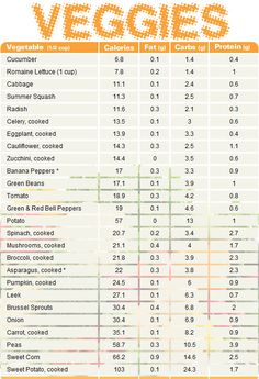 protine chart | Vegetable chart comparing calories, fat, carbs, and protein