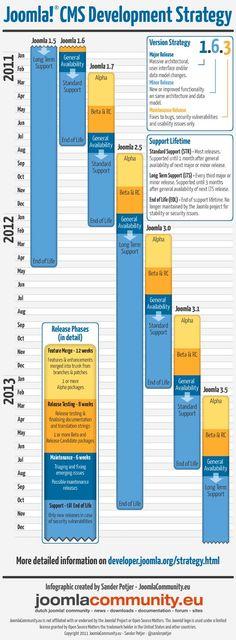 Joomla development cycle