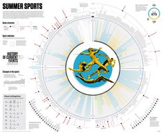 Amazing complex data visualization #infographic showing the different sports of the Olympics by Times of Oman/Shabiba Graphics