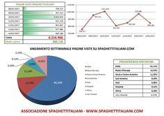 Andamento settimanale pagine viste su spaghettitaliani.com dal giorno 08/01/2017 al giorno 14/01/2017