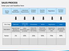 Sales Process PowerPoint Template | SketchBubble Sales Process, Color Themes, Different Colors, The Help, Bar Chart, Presentation, Templates, Stencils, Bar Graphs