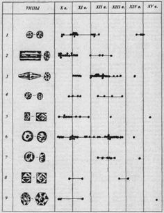 Rus timeline of beads SCA