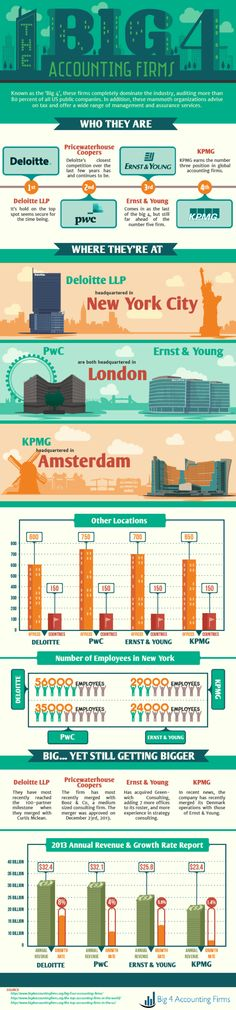 A breakdown of the biggest accounting firms in 2014.