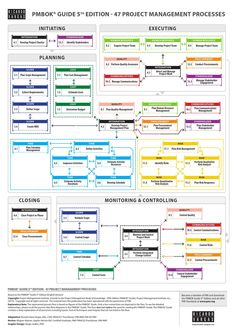 PMBOK® Guide edition Processes Flow in English - Simplified Version by Ricardo Viana Vargas - issuu It Service Management, Program Management, Change Management, Business Management, Management Tips, Business Planning, Project Management Certification, Project Management Templates, Facility Management