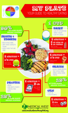Infographic: My Plate - Your Guide to Healthy Eating | Medical West Hospital in Bessemer, AL