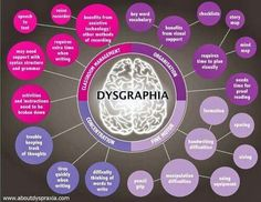 Dysgraphia is closely related to dyslexia and dyspraxia. Compare the symptoms in this chart to the dyslexia and dyspraxia charts posted previously this week. Trouble, Learning Support, School Psychology, Cognitive Psychology, Learning Disabilities, School Counseling, Speech And Language, Special Education, Gifted Education